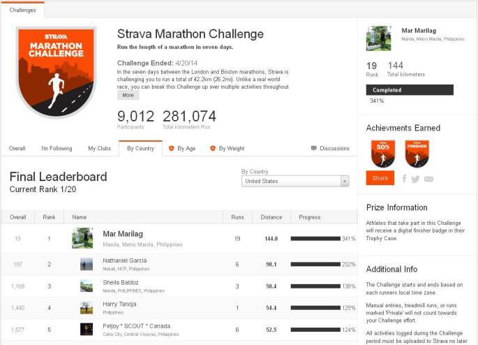 Completed a MARATHON Challenge @ Strava